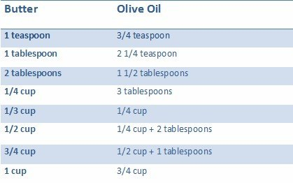 olive-oil-to-butter-conversion-chart